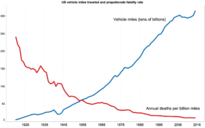Annual US traffic fatalities per billion vehicle miles traveled (red) and miles traveled (blue) from 1921 to 2015.
